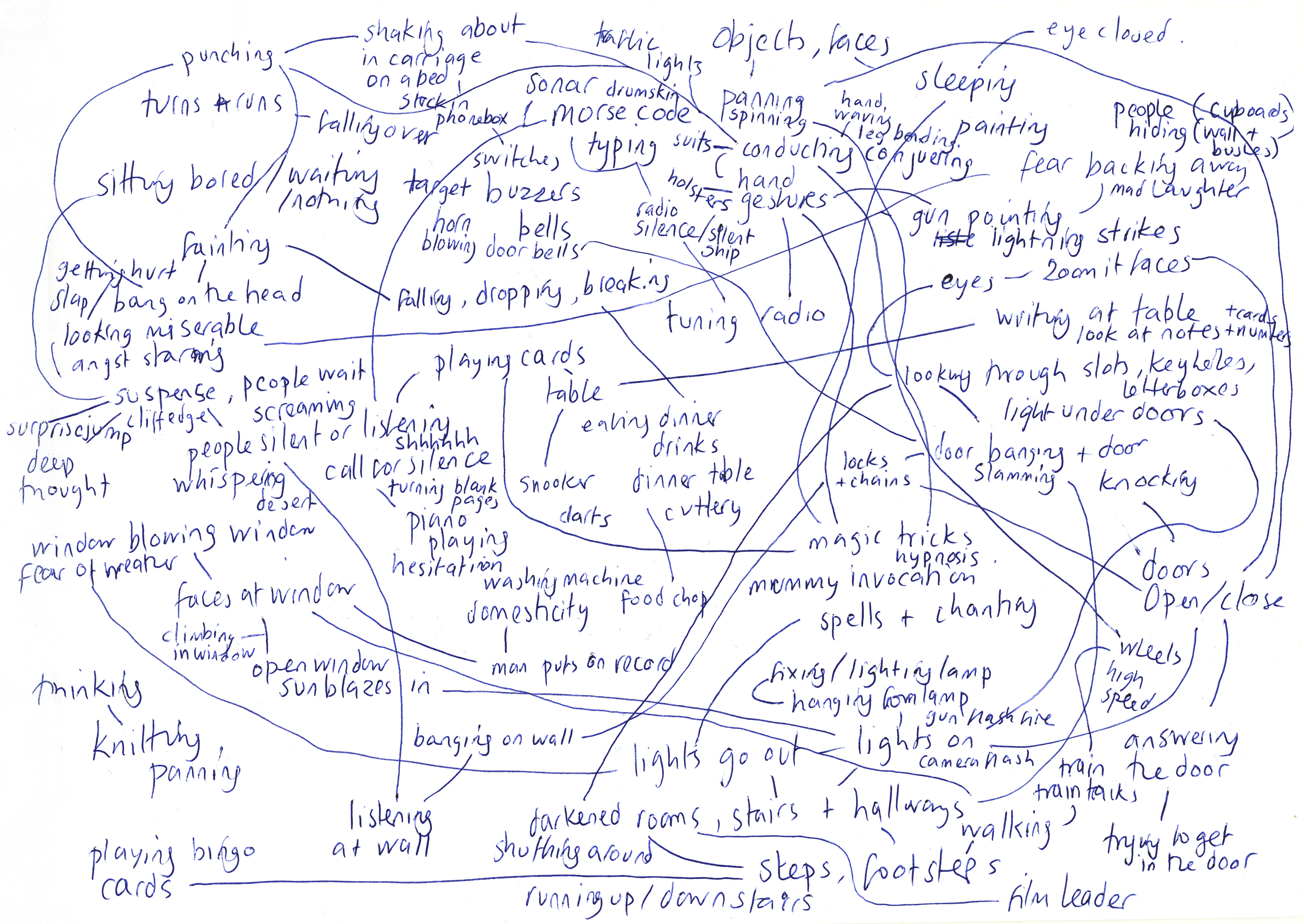 Diagram of subjects - created in the development of the film by Vicki Bennett